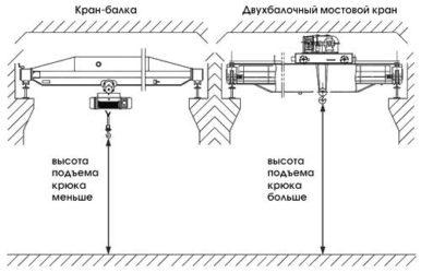 Чем отличается кран балка от мостового крана?